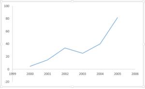 エクセル グラフ 重ねる